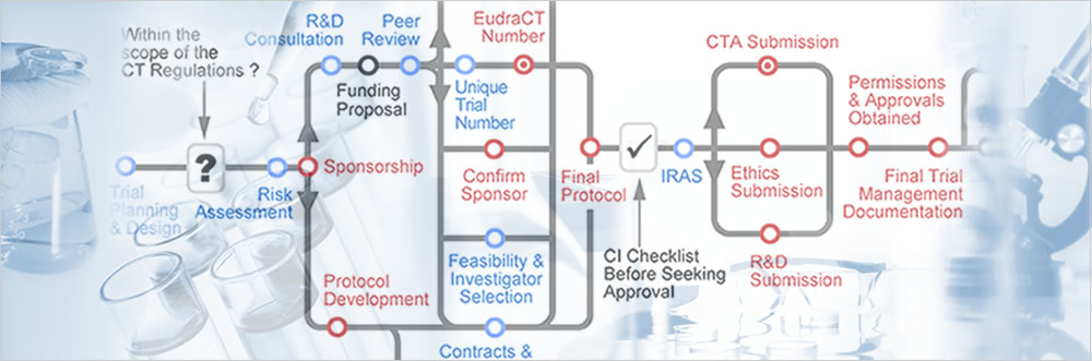 The Clinical Trials Toolkit
